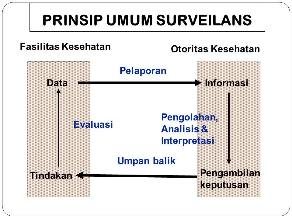PRINSIP UMUM SURVEILANS Fasilitas Kesehatan Otoritas Kesehatan Data Informasi Pengambilan keputusan Tindakan Umpan balik Pelaporan Evaluasi Pengolahan, Analisis & Interpretasi