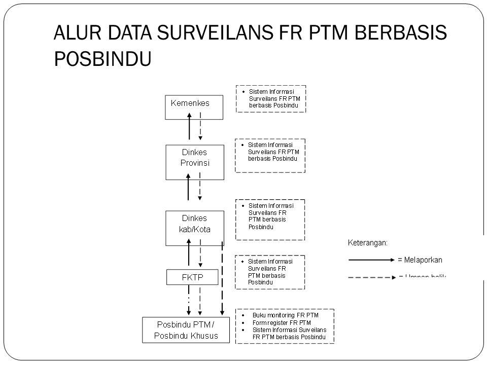 ALUR DATA SURVEILANS FR PTM BERBASIS POSBINDU