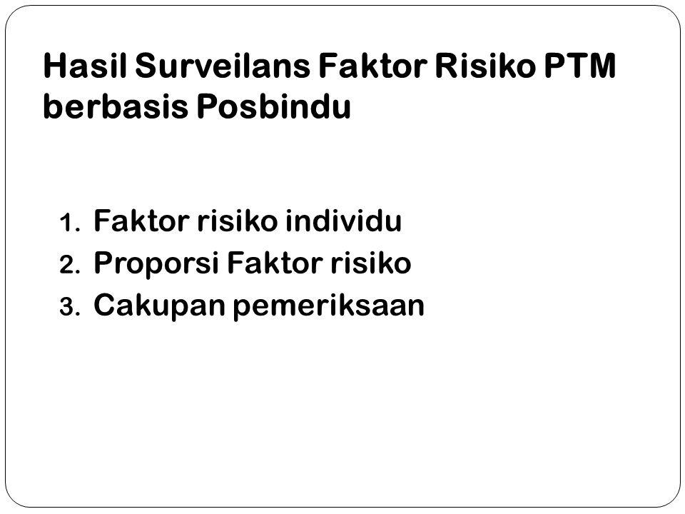 Hasil Surveilans Faktor Risiko PTM berbasis Posbindu 1.