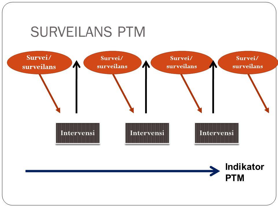 SURVEILANS PTM BERBASIS FKTP: adalah kegiatan pengamatan yang sistematis dan terus menerus terhadap data dan informasi tentang penyakit tidak menular yang bersumber dari FKTP untuk memperoleh dan memberikan informasi dalam mengarahkan tindakan pencegahan dan pengendalian PTM secara efektif dan efisien.