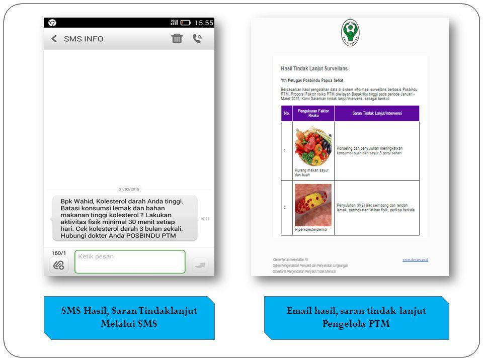 SMS Hasil, Saran Tindaklanjut Melalui SMS Email hasil, saran tindak lanjut Pengelola PTM