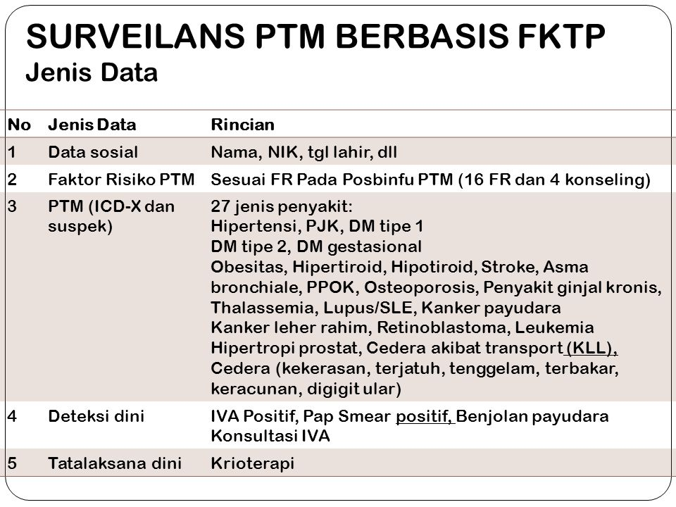 SURVEILANS PTM BERBASIS FKTP Jenis Data NoJenis DataRincian 1Data sosialNama, NIK, tgl lahir, dll 2Faktor Risiko PTMSesuai FR Pada Posbinfu PTM (16 FR dan 4 konseling) 3PTM (ICD-X dan suspek) 27 jenis penyakit: Hipertensi, PJK, DM tipe 1 DM tipe 2, DM gestasional Obesitas, Hipertiroid, Hipotiroid, Stroke, Asma bronchiale, PPOK, Osteoporosis, Penyakit ginjal kronis, Thalassemia, Lupus/SLE, Kanker payudara Kanker leher rahim, Retinoblastoma, Leukemia Hipertropi prostat, Cedera akibat transport (KLL), Cedera (kekerasan, terjatuh, tenggelam, terbakar, keracunan, digigit ular) 4Deteksi diniIVA Positif, Pap Smear positif, Benjolan payudara Konsultasi IVA 5Tatalaksana diniKrioterapi