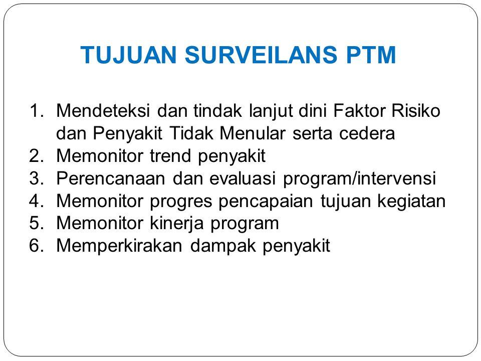 Pelayanan PTM di FKTP Buku register -Formulir SE PTM FKTP -Data SIKDA, P-Care Input dalam software SIS PTM FKTP terintegrasi Pengolahan data (otomatis) LANGKAH SURVEILANS PTM FKTP Tindak lanjut