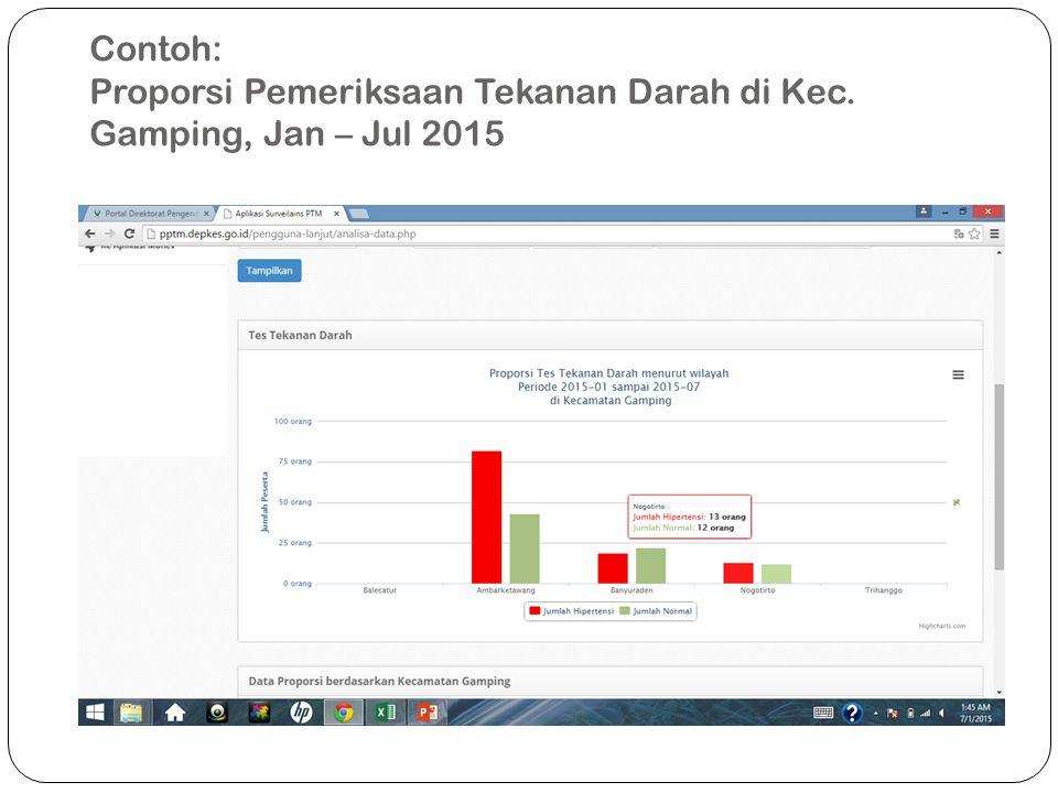 Contoh: Proporsi Pemeriksaan Tekanan Darah di Kec. Gamping, Jan – Jul 2015