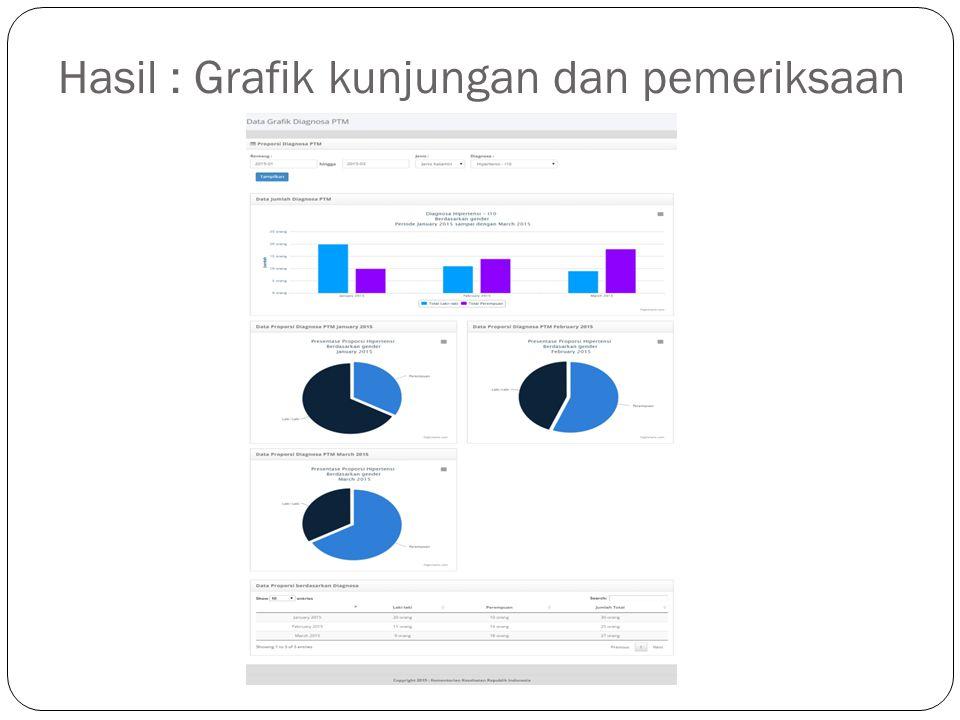 Hasil : Grafik kunjungan dan pemeriksaan