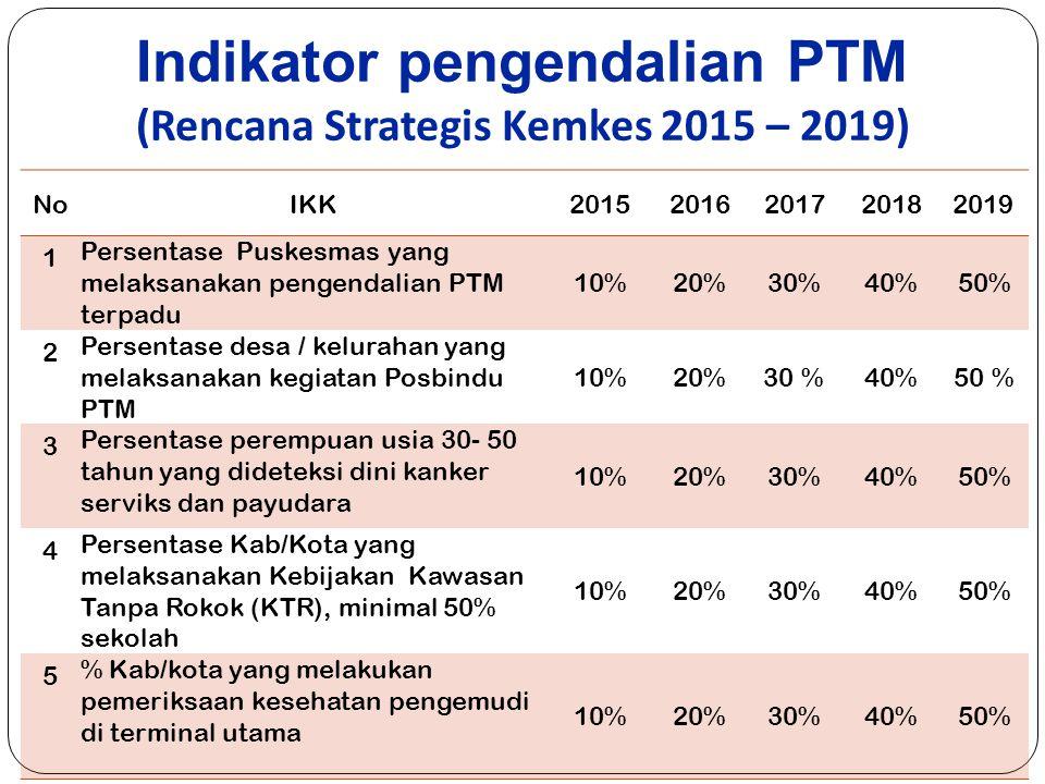 Monitoring dan Evaluasi Ketersediaan SDM, Alkes, obat, Jenis layanan, KIE, kegiatan PTM, anggaran PTM, Jumlah Posbindu PTM, Jumlah FKTP yang melaksanakan PANDU PTM, dll