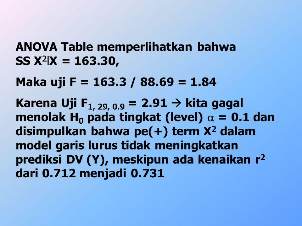 ANOVA Table memperlihatkan bahwa SS X 2 lX = 163.30, Maka uji F = 163.3 / 88.69 = 1.84 Karena Uji F 1, 29, 0.9 = 2.91  kita gagal menolak H 0 pada ti