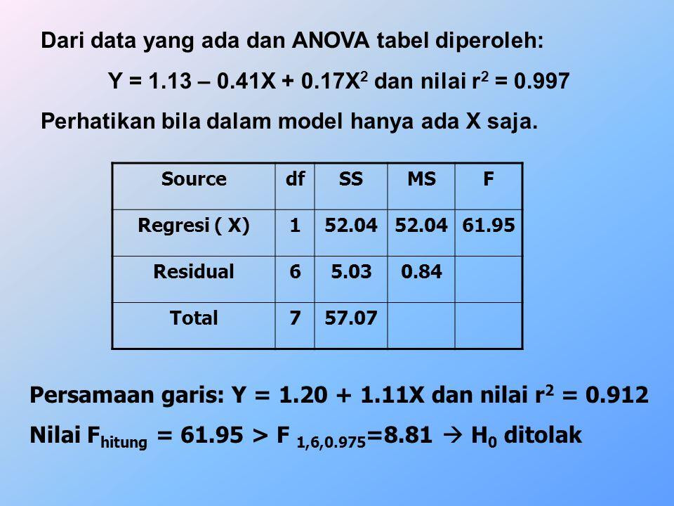 Dari data yang ada dan ANOVA tabel diperoleh: Y = 1.13 – 0.41X + 0.17X 2 dan nilai r 2 = 0.997 Perhatikan bila dalam model hanya ada X saja. SourcedfS