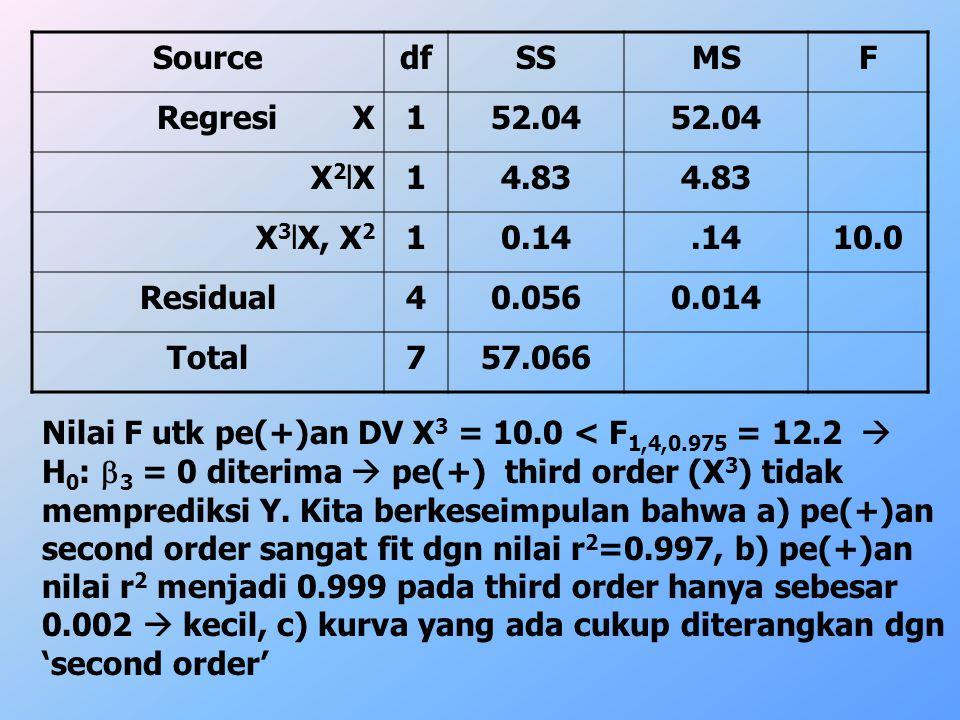 SourcedfSSMSF Regresi X152.04 X2lXX2lX14.83 X 3 lX, X 2 10.14.1410.0 Residual40.0560.014 Total757.066 Nilai F utk pe(+)an DV X 3 = 10.0 < F 1,4,0.975