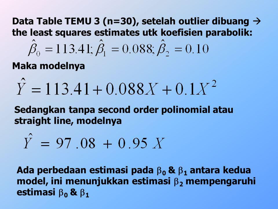 SourcedfSSMSF Regresi X152.04 X2lXX2lX14.83 X 3 lX, X 2 10.14.1410.0 Residual40.0560.014 Total757.066 Nilai F utk pe(+)an DV X 3 = 10.0 < F 1,4,0.975 = 12.2  H 0 :  3 = 0 diterima  pe(+) third order (X 3 ) tidak memprediksi Y.