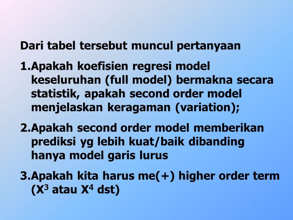 Dari tabel tersebut muncul pertanyaan 1.Apakah koefisien regresi model keseluruhan (full model) bermakna secara statistik, apakah second order model m