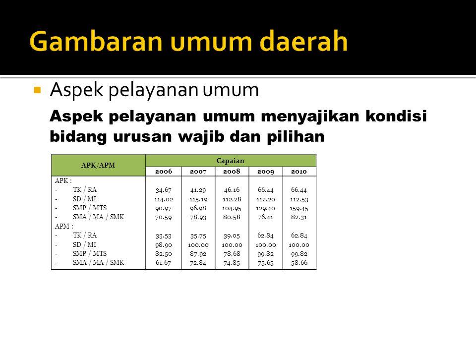  Aspek pelayanan umum Aspek pelayanan umum menyajikan kondisi bidang urusan wajib dan pilihan APK/APM Capaian 20062007200820092010 APK : - TK / RA -