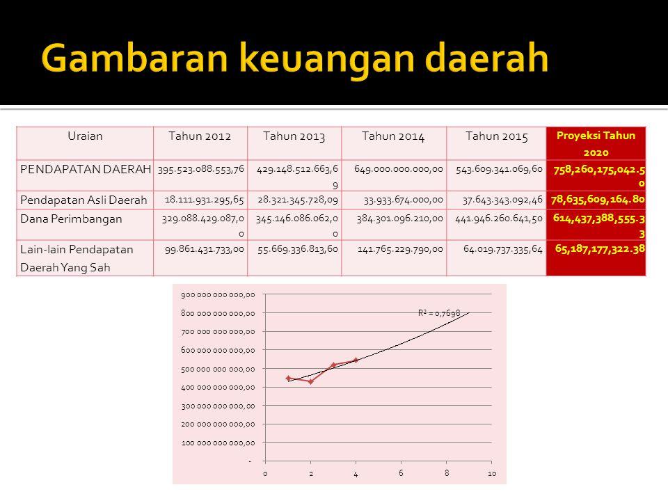 UraianTahun 2012Tahun 2013Tahun 2014Tahun 2015 Proyeksi Tahun 2020 PENDAPATAN DAERAH 395.523.088.553,76 429.148.512.663,6 9 649.000.000.000,00543.609.