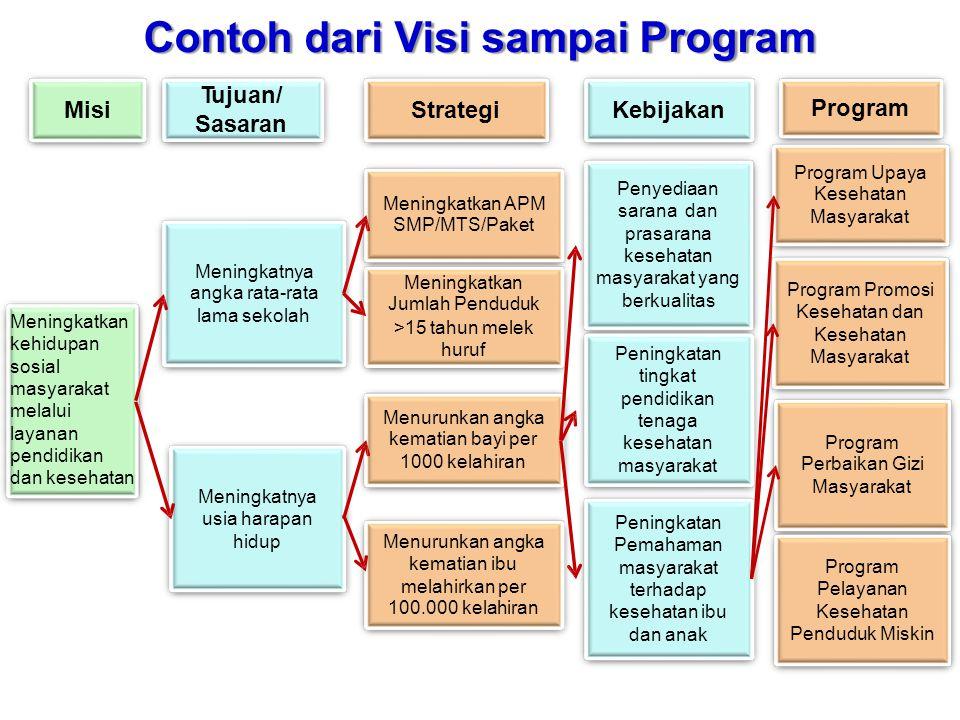 Contoh Tujuan/ Sasaran dariVisi sampai Program Program MisiStrategiKebijakan Program Upaya Kesehatan Masyarakat Penyediaan sarana dan prasarana keseha
