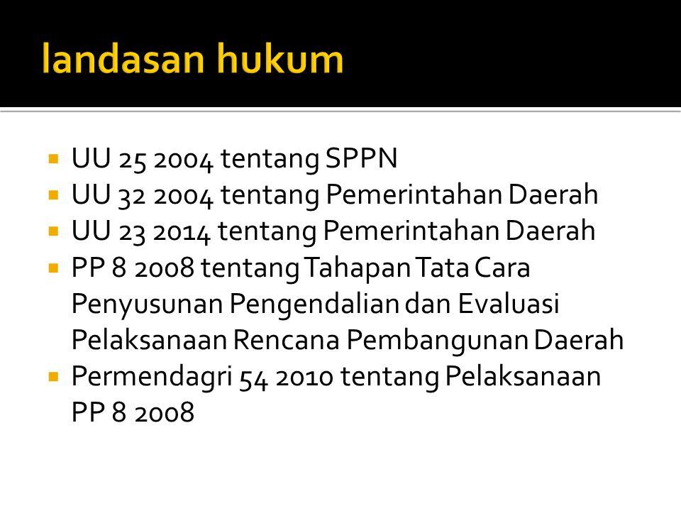  UU 25 2004 tentang SPPN  UU 32 2004 tentang Pemerintahan Daerah  UU 23 2014 tentang Pemerintahan Daerah  PP 8 2008 tentang Tahapan Tata Cara Peny