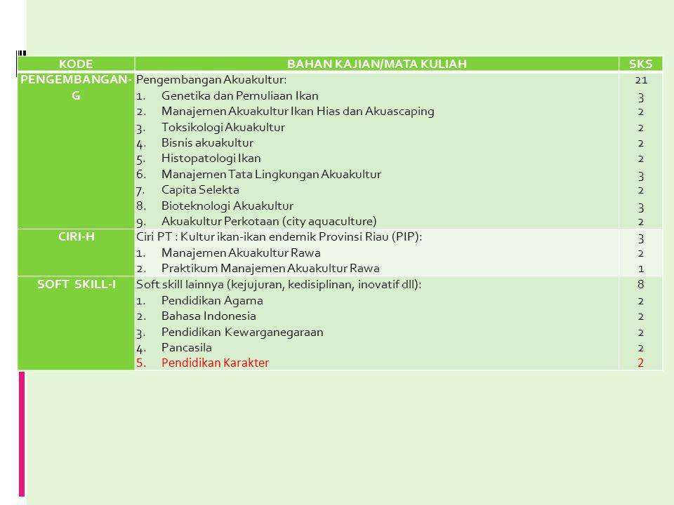 KODEBAHAN KAJIAN/MATA KULIAHSKS PENGEMBANGAN- G Pengembangan Akuakultur: 1.Genetika dan Pemuliaan Ikan 2.Manajemen Akuakultur Ikan Hias dan Akuascapin