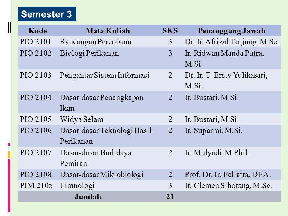 Semester 3 KodeMata KuliahSKSPenanggung Jawab PIO 2101Rancangan Percobaan3Dr. Ir. Afrizal Tanjung, M.Sc. PIO 2102Biologi Perikanan3 Ir. Ridwan Manda P