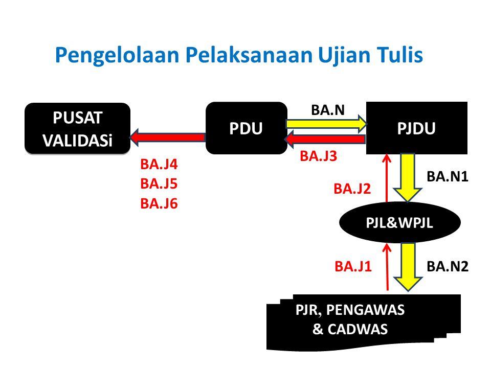 Pengelolaan Pelaksanaan Ujian Tulis PDUPJDU PJL&WPJL PUSAT VALIDASi PJR, PENGAWAS & CADWAS BA.N1 BA.N BA.N2BA.J1 BA.J2 BA.J3 BA.J4 BA.J5 BA.J6
