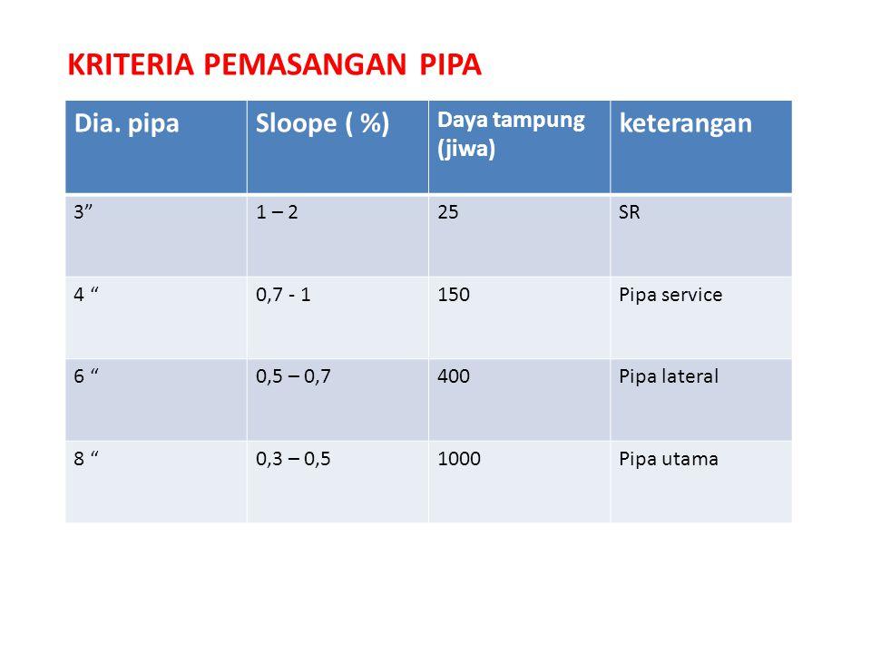 """KRITERIA PEMASANGAN PIPA Dia. pipaSloope ( %) Daya tampung (jiwa) keterangan 3""""1 – 225SR 4 """"0,7 - 1150Pipa service 6 """"0,5 – 0,7400Pipa lateral 8 """"0,3"""