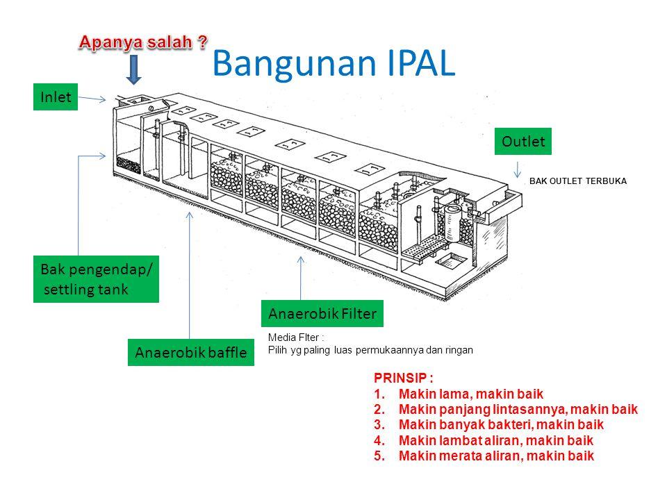Bangunan IPAL Bak pengendap/ settling tank Anaerobik baffle Anaerobik Filter Inlet Outlet BAK OUTLET TERBUKA PRINSIP : 1.Makin lama, makin baik 2.Maki