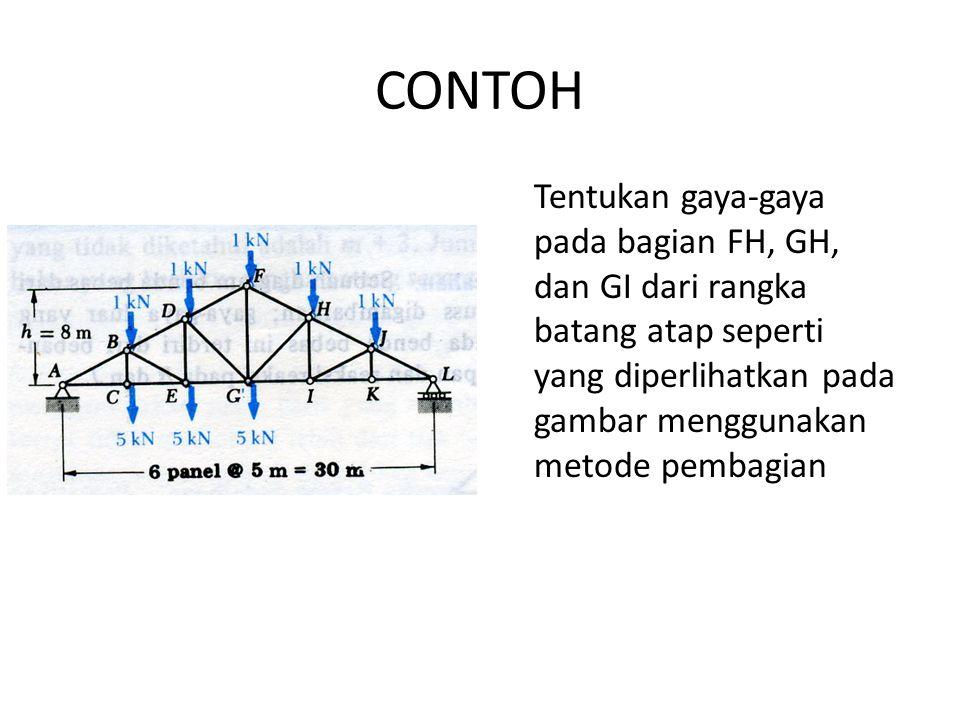 CONTOH Tentukan gaya-gaya pada bagian FH, GH, dan GI dari rangka batang atap seperti yang diperlihatkan pada gambar menggunakan metode pembagian