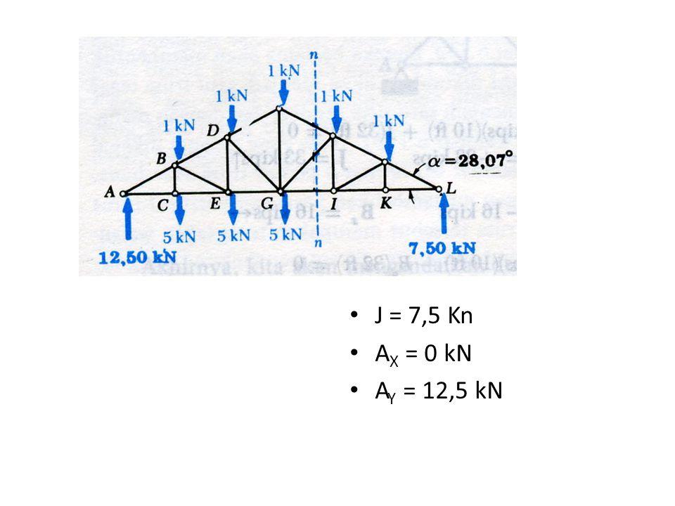 J = 7,5 Kn A X = 0 kN A Y = 12,5 kN
