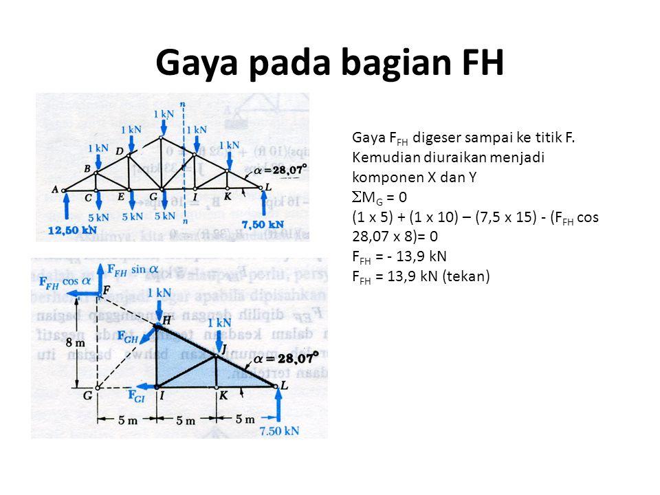 Gaya pada bagian FH Gaya F FH digeser sampai ke titik F. Kemudian diuraikan menjadi komponen X dan Y  M G = 0 (1 x 5) + (1 x 10) – (7,5 x 15) - (F FH