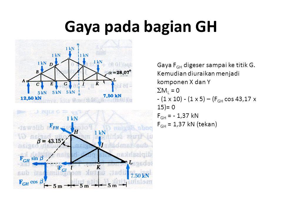 Gaya pada bagian GH Gaya F GH digeser sampai ke titik G. Kemudian diuraikan menjadi komponen X dan Y  M L = 0 - (1 x 10) - (1 x 5) – (F GH cos 43,17