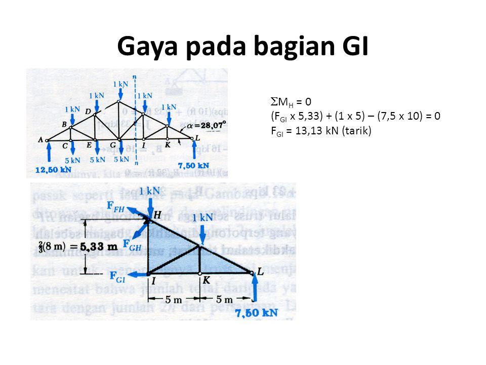 Gaya pada bagian GI  M H = 0 (F GI x 5,33) + (1 x 5) – (7,5 x 10) = 0 F GI = 13,13 kN (tarik)