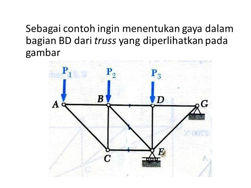 Gambar suatu garis yang membagi truss menjadi dua bagian yang terpotong sempurna Tidak memotong lebih dari tiga bagian Tiga bagian truss tersebut salah satunya adalah bagian yang diinginkan Kedua bagian dari truss yang diperoleh setelah pemotongan dipisahkan dan salah satunya digunakan untuk menyelesaikan persoalan kita