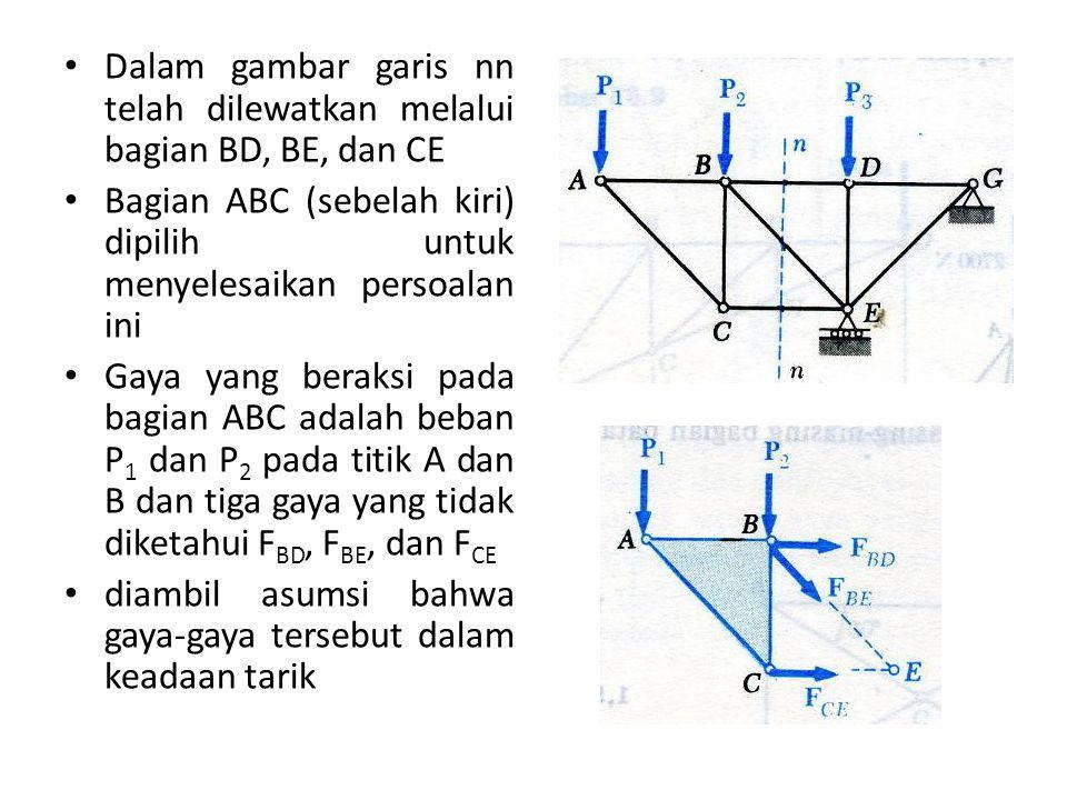Dalam gambar garis nn telah dilewatkan melalui bagian BD, BE, dan CE Bagian ABC (sebelah kiri) dipilih untuk menyelesaikan persoalan ini Gaya yang ber