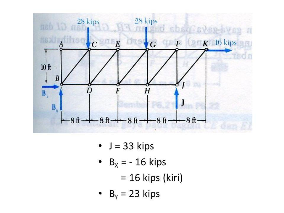 J = 33 kips B X = - 16 kips = 16 kips (kiri) B Y = 23 kips