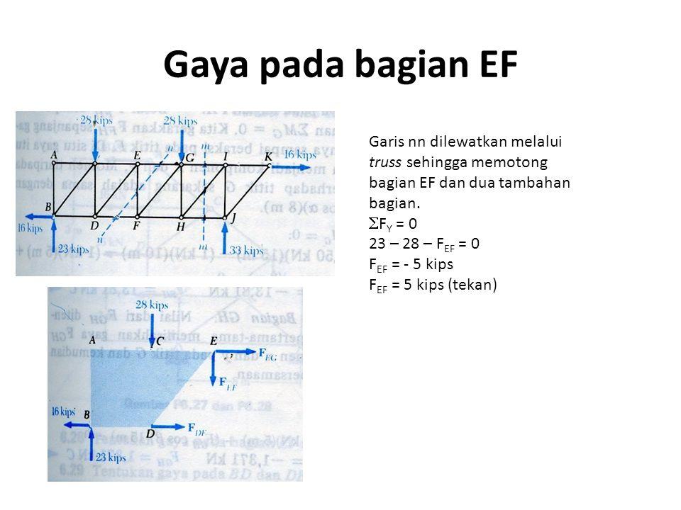 Gaya pada bagian EF Garis nn dilewatkan melalui truss sehingga memotong bagian EF dan dua tambahan bagian.  F Y = 0 23 – 28 – F EF = 0 F EF = - 5 kip