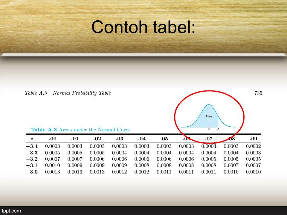 Contoh tabel: