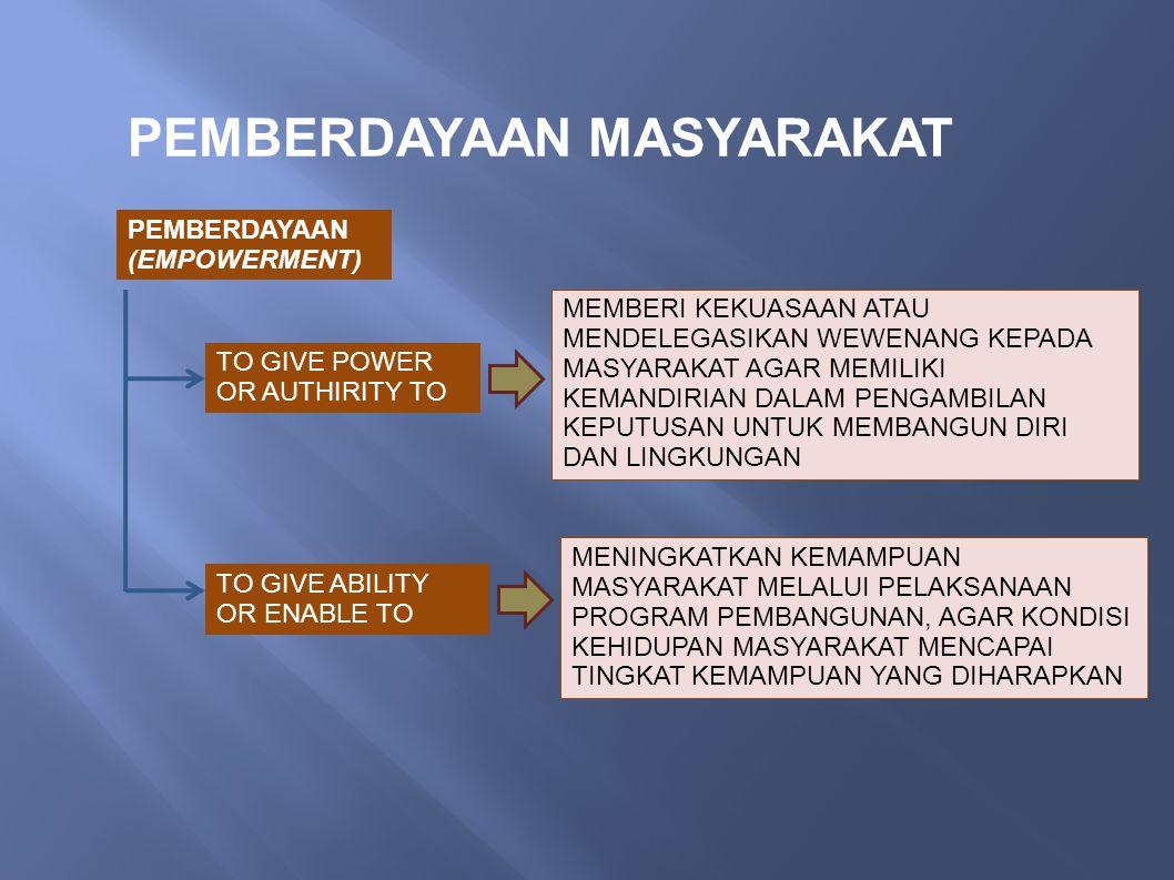 PEMBERDAYAAN MASYARAKAT PEMBERDAYAAN (EMPOWERMENT) TO GIVE POWER OR AUTHIRITY TO TO GIVE ABILITY OR ENABLE TO MEMBERI KEKUASAAN ATAU MENDELEGASIKAN WEWENANG KEPADA MASYARAKAT AGAR MEMILIKI KEMANDIRIAN DALAM PENGAMBILAN KEPUTUSAN UNTUK MEMBANGUN DIRI DAN LINGKUNGAN MENINGKATKAN KEMAMPUAN MASYARAKAT MELALUI PELAKSANAAN PROGRAM PEMBANGUNAN, AGAR KONDISI KEHIDUPAN MASYARAKAT MENCAPAI TINGKAT KEMAMPUAN YANG DIHARAPKAN