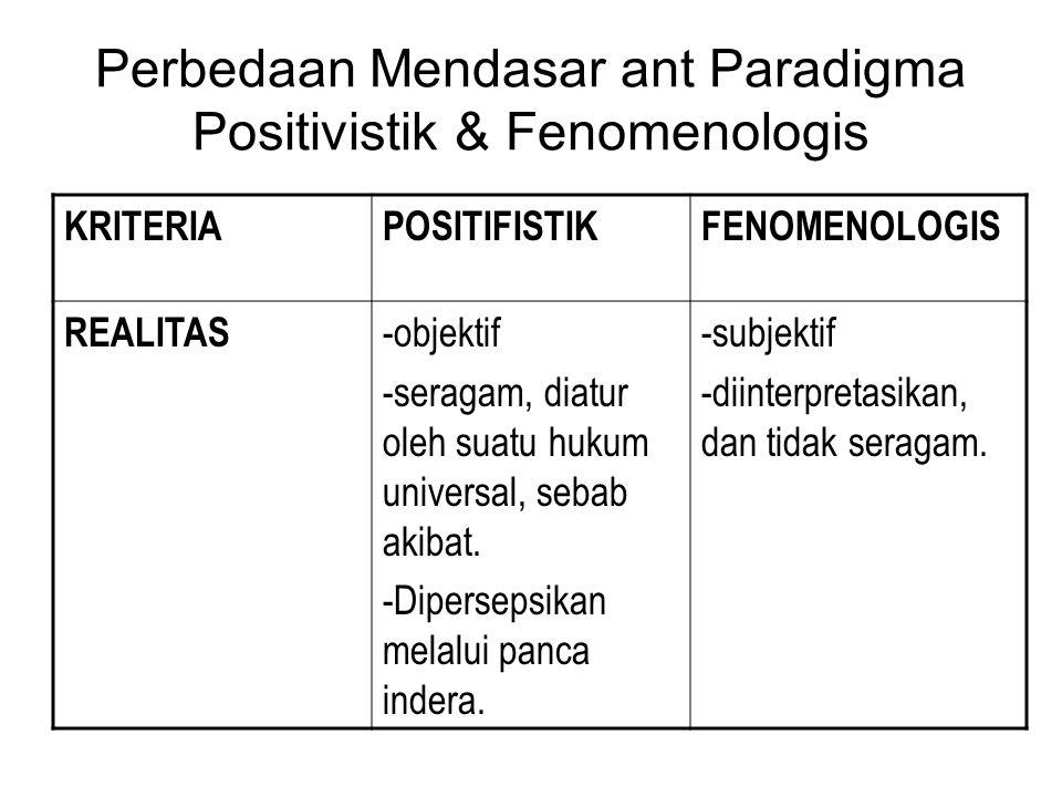 Perbedaan Mendasar ant Paradigma Positivistik & Fenomenologis KRITERIAPOSITIFISTIKFENOMENOLOGIS REALITAS -objektif -seragam, diatur oleh suatu hukum u