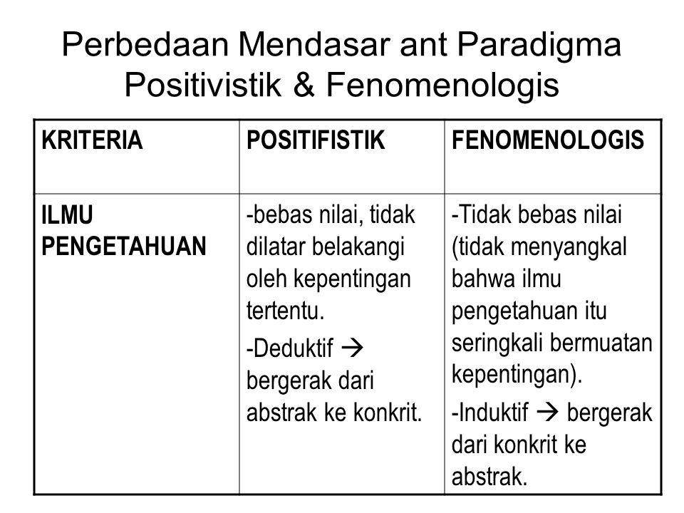 Perbedaan Mendasar ant Paradigma Positivistik & Fenomenologis KRITERIAPOSITIFISTIKFENOMENOLOGIS ILMU PENGETAHUAN -bebas nilai, tidak dilatar belakangi
