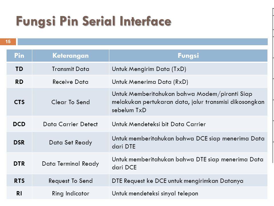 Fungsi Pin Serial Interface Komunikasi Data - S1 Teknik Informatika (ST014) 15 PinKeteranganFungsi TDTransmit DataUntuk Mengirim Data (TxD) RDReceive DataUntuk Menerima Data (RxD) CTSClear To Send Untuk Memberitahukan bahwa Modem/piranti Siap melakukan pertukaran data, jalur transmisi dikosongkan sebelum TxD DCDData Carrier DetectUntuk Mendeteksi bit Data Carrier DSRData Set Ready Untuk memberitahukan bahwa DCE siap menerima Data dari DTE DTRData Terminal Ready Untuk memberitahukan bahwa DTE siap menerima Data dari DCE RTSRequest To SendDTE Request ke DCE untuk mengirimkan Datanya RIRing IndicatorUntuk mendeteksi sinyal telepon