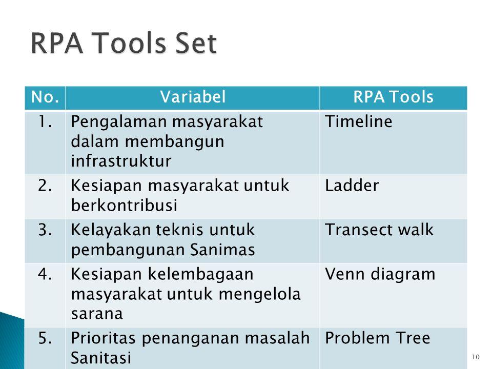 No.VariabelRPA Tools 1.Pengalaman masyarakat dalam membangun infrastruktur Timeline 2.Kesiapan masyarakat untuk berkontribusi Ladder 3.Kelayakan teknis untuk pembangunan Sanimas Transect walk 4.Kesiapan kelembagaan masyarakat untuk mengelola sarana Venn diagram 5.Prioritas penanganan masalah Sanitasi Problem Tree 10