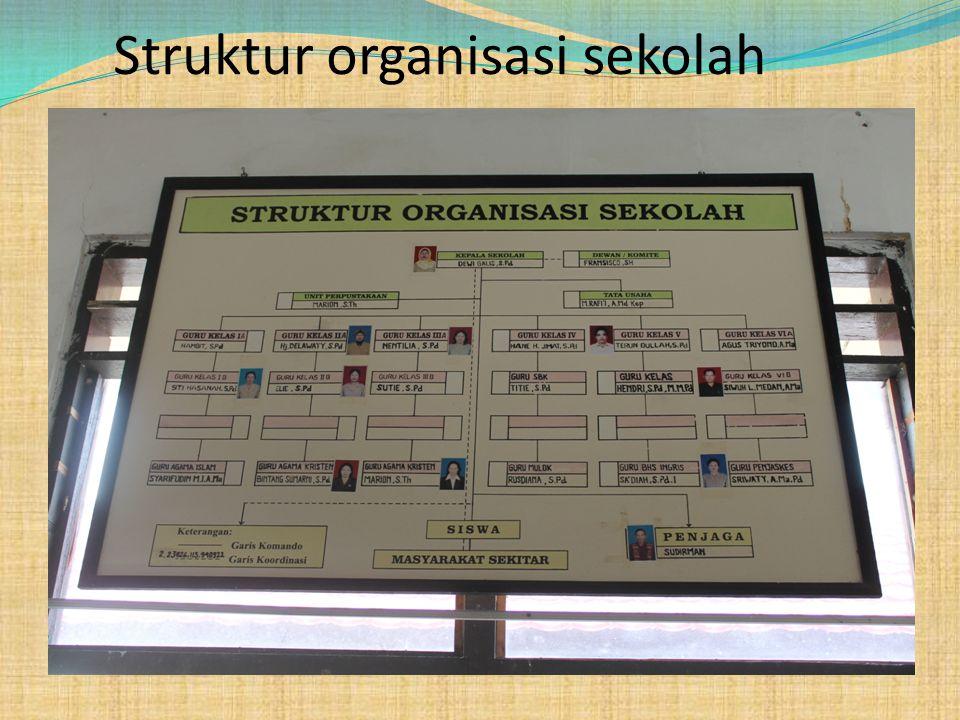 Struktur organisasi sekolah