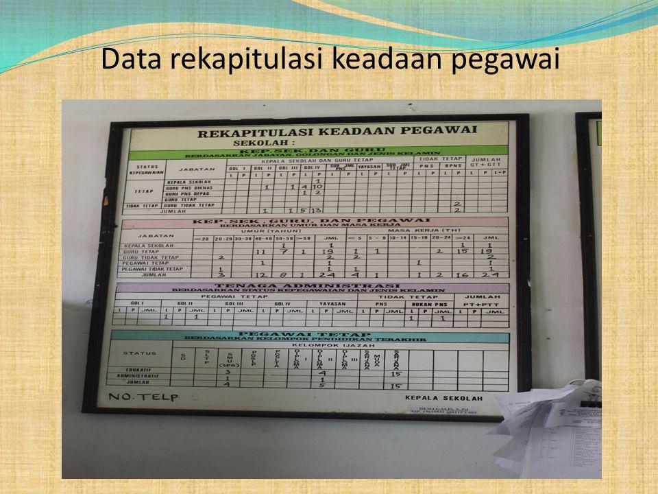 Data rekapitulasi keadaan pegawai