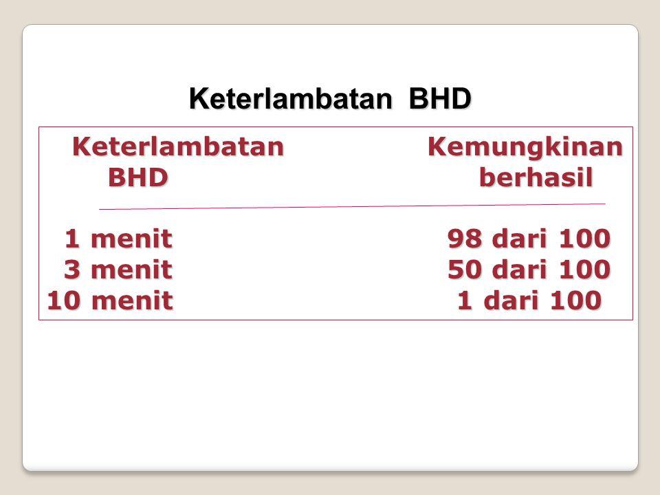 Keterlambatan BHD Keterlambatan Kemungkinan Keterlambatan Kemungkinan BHD berhasil BHD berhasil 1 menit 98 dari 100 1 menit 98 dari 100 3 menit 50 dari 100 10 menit 1 dari 100 3 menit 50 dari 100 10 menit 1 dari 100