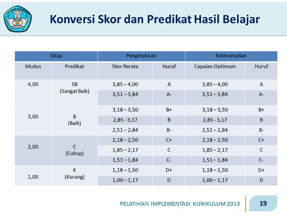20 PELATIHAN IMPLEMENTASI KURIKULUM 2013 Nilai Untuk Rapor 1.Ranah Sikap menggunakan skor modus 1,00 – 4,00 dengan predikat Kurang (K), Cukup (C), Baik (B), dan Sangat Baik (SB) 2.Ranah pengetahuan menggunakan skor rerata 1,00 – 4,00 dengan predikat D – A 3.Ranah keterampilan menggunakan skor optimum 1,00 – 4,00 dengan predikat D – A