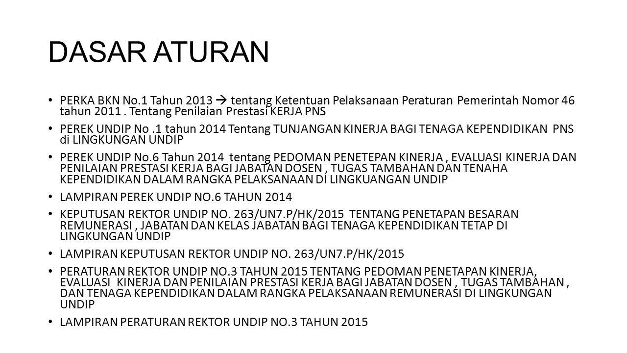 DASAR ATURAN PERKA BKN No.1 Tahun 2013  tentang Ketentuan Pelaksanaan Peraturan Pemerintah Nomor 46 tahun 2011. Tentang Penilaian Prestasi KERJA PNS