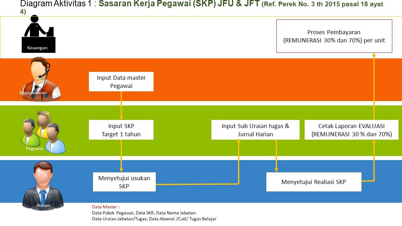 Input SKP Target 1 tahun Input Data master Pegawai Menyetujui usukan SKP Input Sub Uraian tugas & Jurnal Harian Menyetujui Realiasi SKP Cetak Laporan