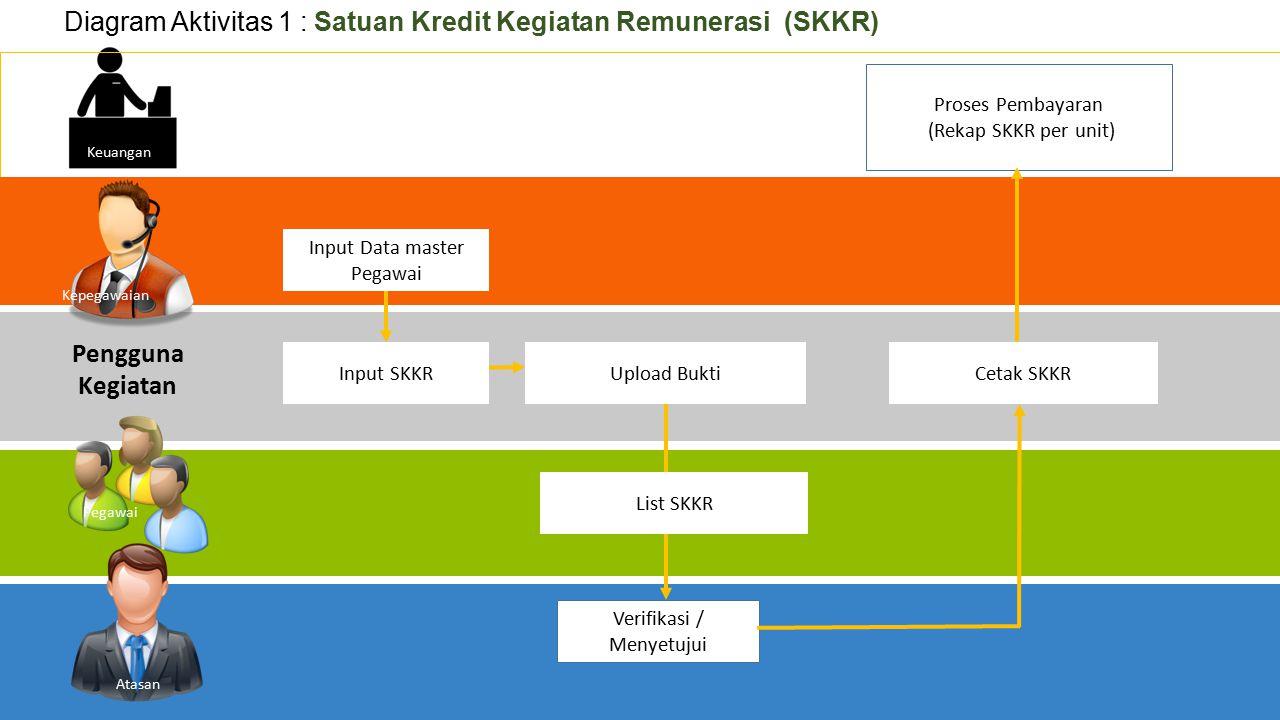 Input SKKR Input Data master Pegawai Verifikasi / Menyetujui Upload BuktiCetak SKKR Proses Pembayaran (Rekap SKKR per unit) Diagram Aktivitas 1 : Satu