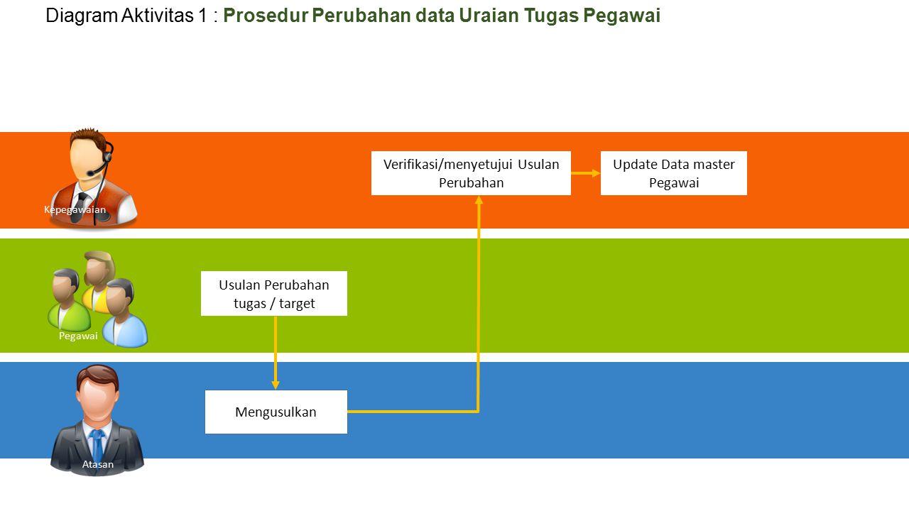 Usulan Perubahan tugas / target Verifikasi/menyetujui Usulan Perubahan Kepegawaian Pegawai Atasan Mengusulkan Update Data master Pegawai Diagram Aktiv