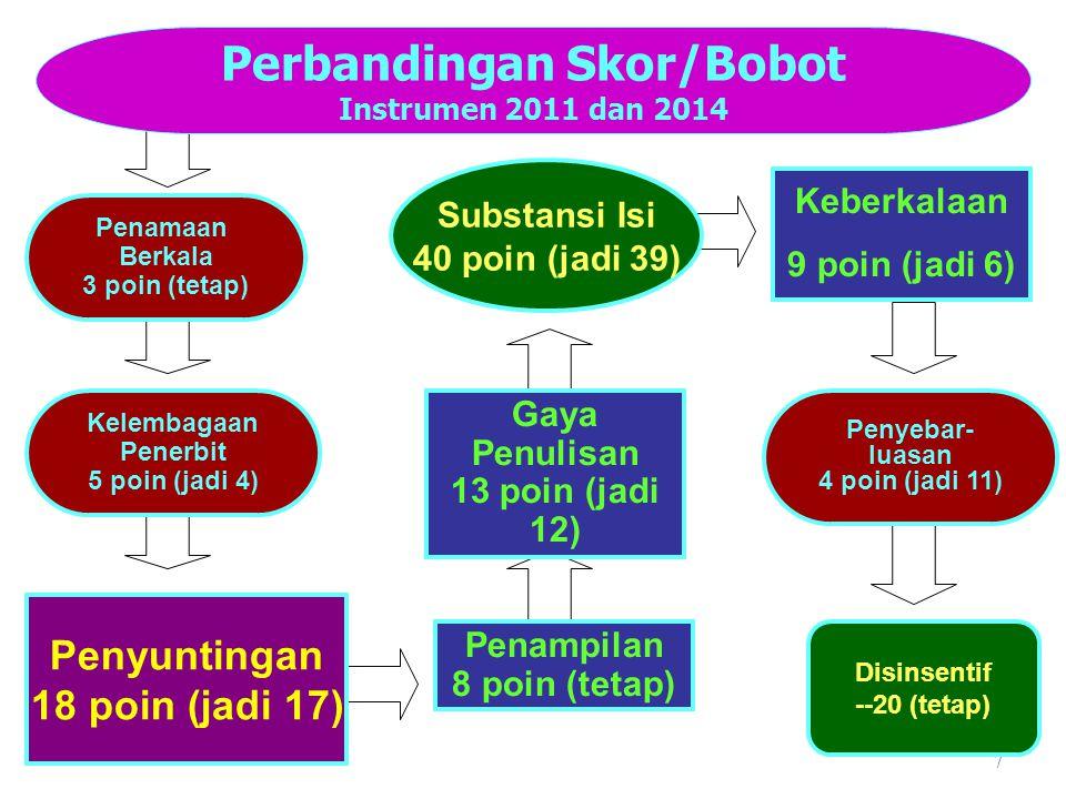 7 Penyuntingan 18 poin (jadi 17) Substansi Isi 40 poin (jadi 39) Penyebar- luasan 4 poin (jadi 11) Perbandingan Skor/Bobot Instrumen 2011 dan 2014 Disinsentif --20 (tetap) Penampilan 8 poin (tetap) Keberkalaan 9 poin (jadi 6) Gaya Penulisan 13 poin (jadi 12) Penamaan Berkala 3 poin (tetap) Kelembagaan Penerbit 5 poin (jadi 4)