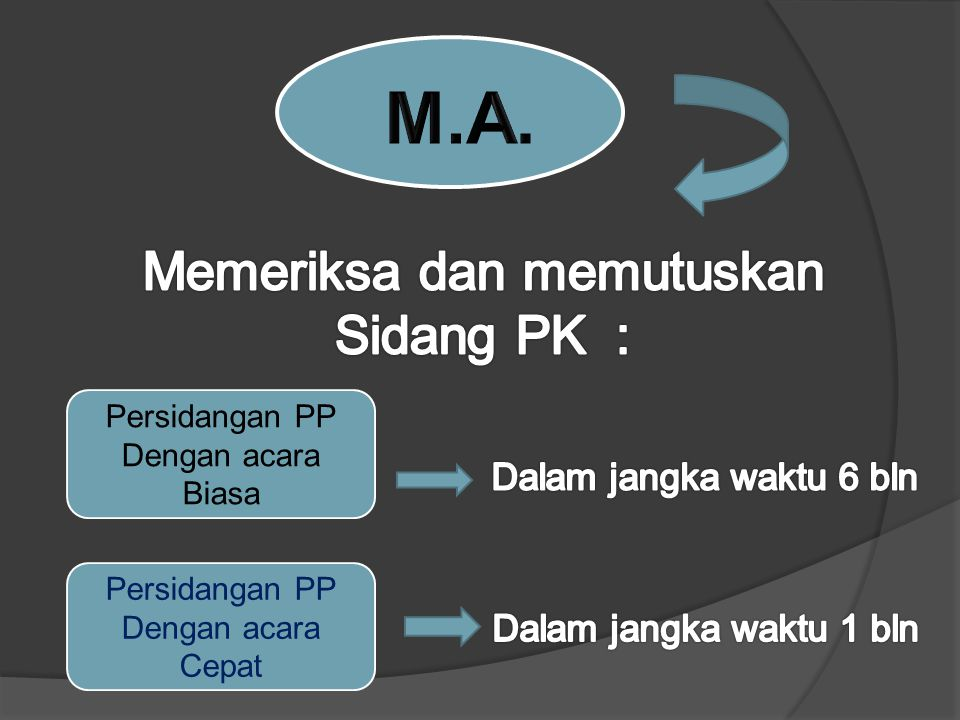 Persidangan PP Dengan acara Biasa Persidangan PP Dengan acara Cepat