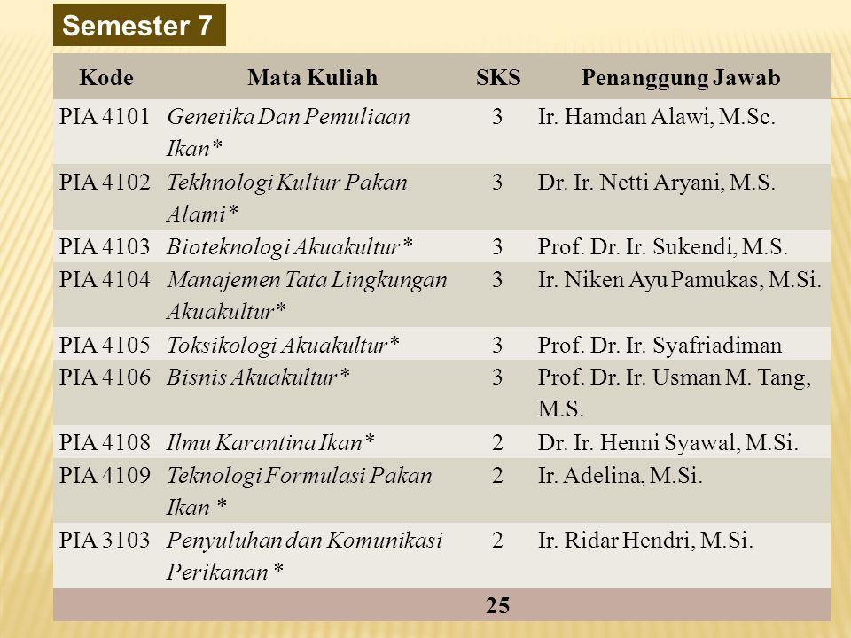 Semester 7 KodeMata KuliahSKSPenanggung Jawab PIA 4101 Genetika Dan Pemuliaan Ikan* 3Ir. Hamdan Alawi, M.Sc. PIA 4102 Tekhnologi Kultur Pakan Alami* 3